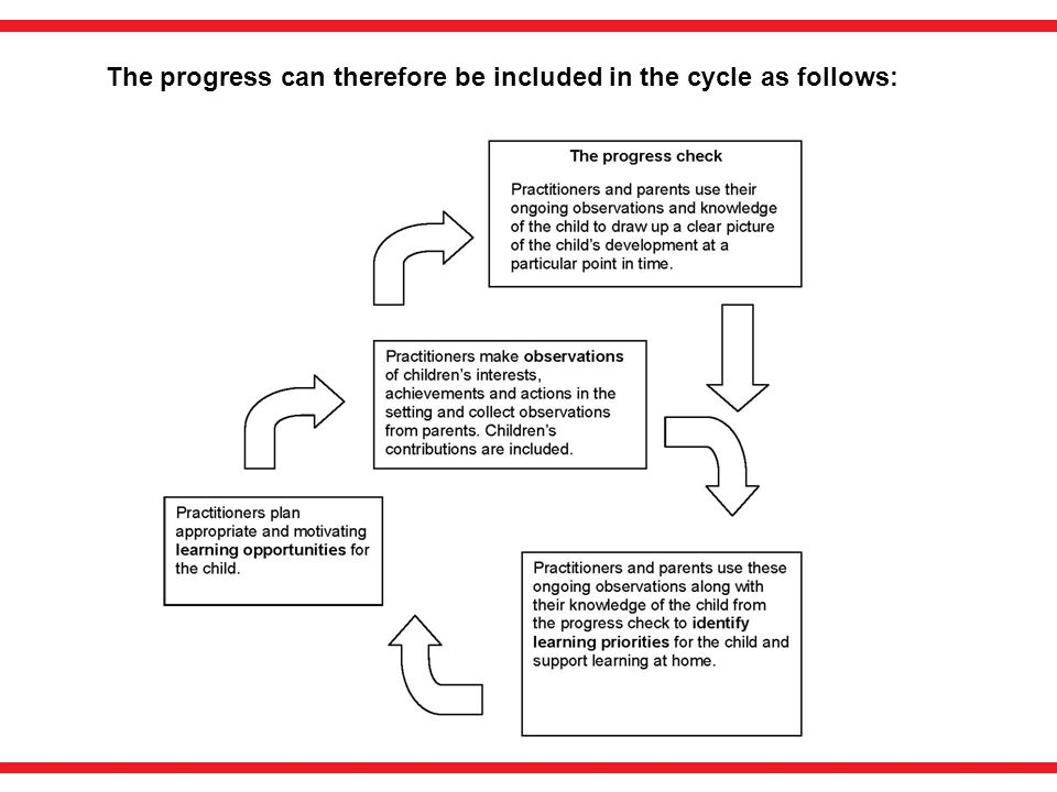 The progress can therefore be included in the cycle as follows: