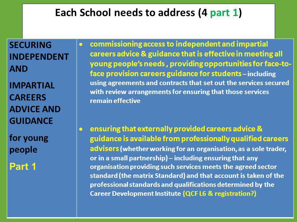 Each School needs to address (4 part 1)