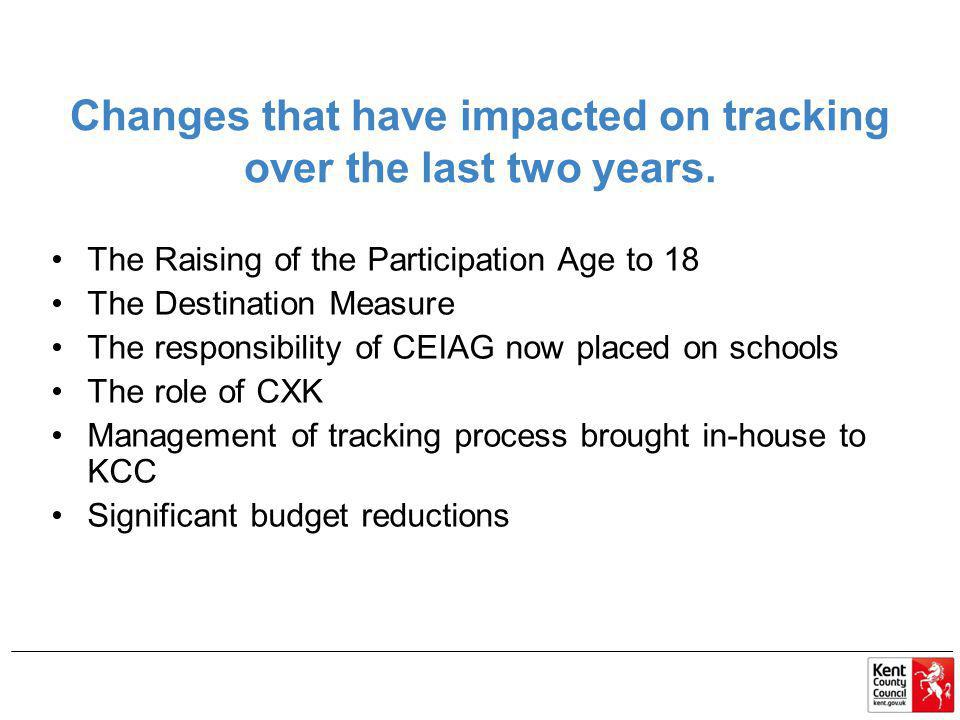 Changes that have impacted on tracking over the last two years.