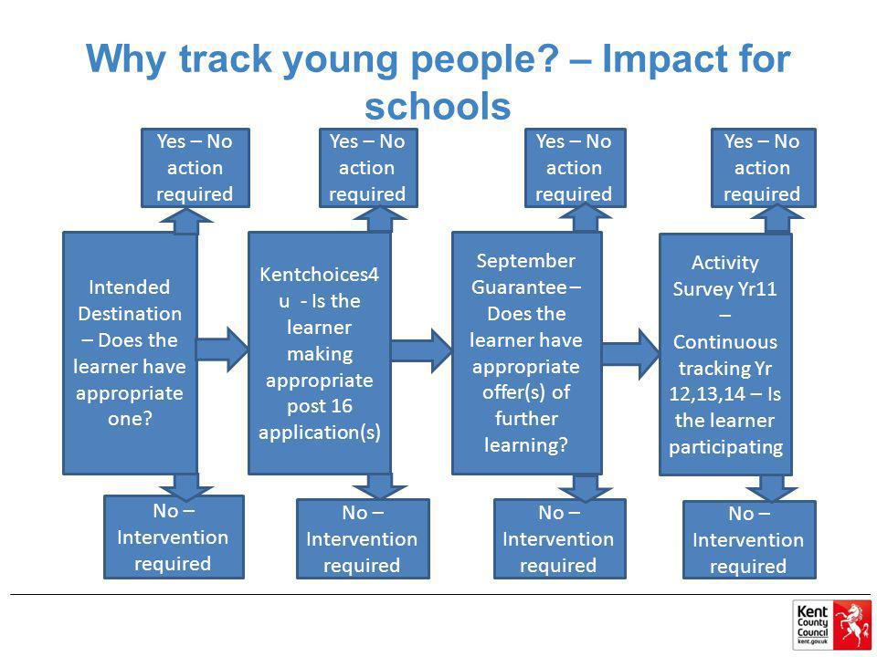 Why track young people – Impact for schools