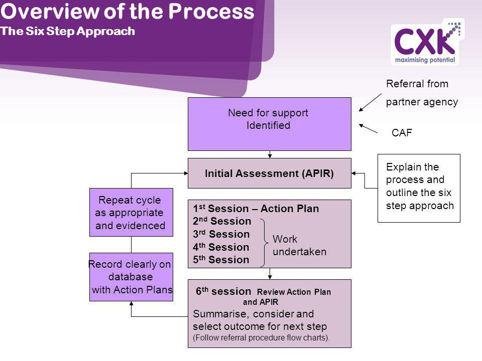 Overview of the Process The Six Step Approach
