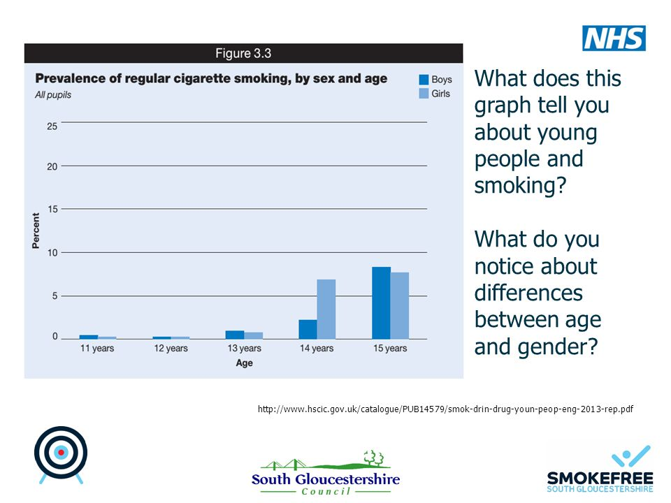What does this graph tell you about young people and smoking