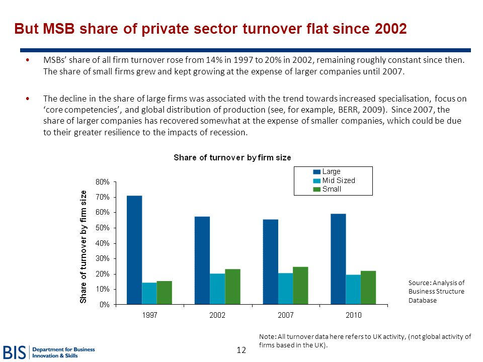 But MSB share of private sector turnover flat since 2002
