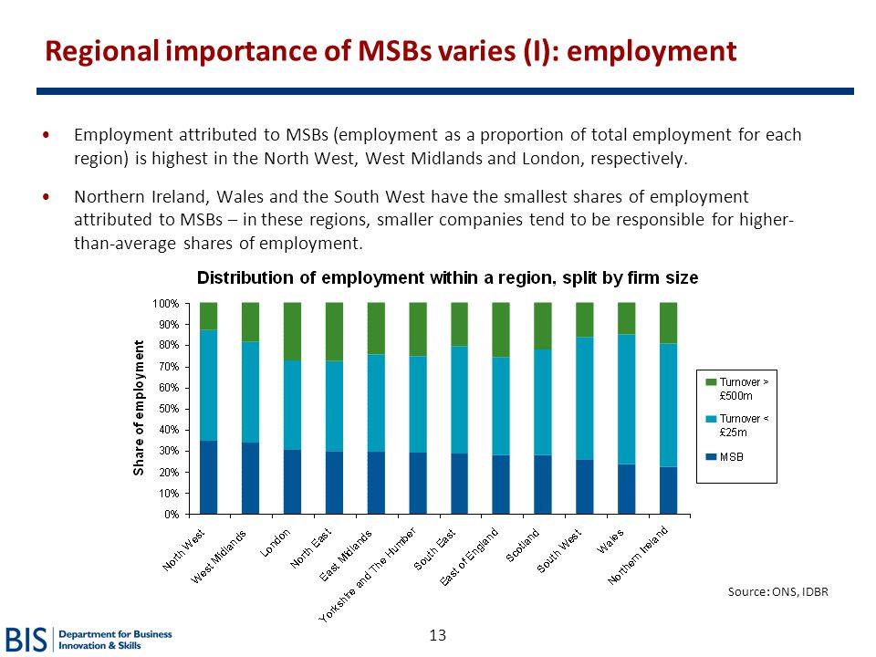 Regional importance of MSBs varies (I): employment