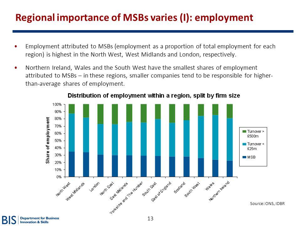 Regional importance of MSBs varies (I): employment