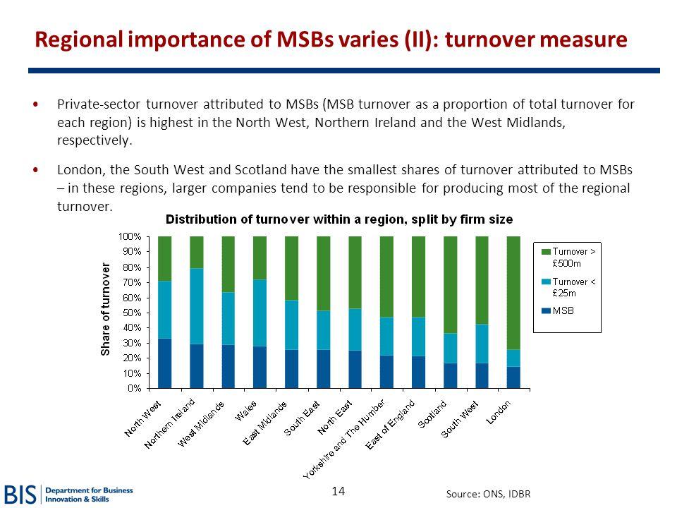 Regional importance of MSBs varies (II): turnover measure