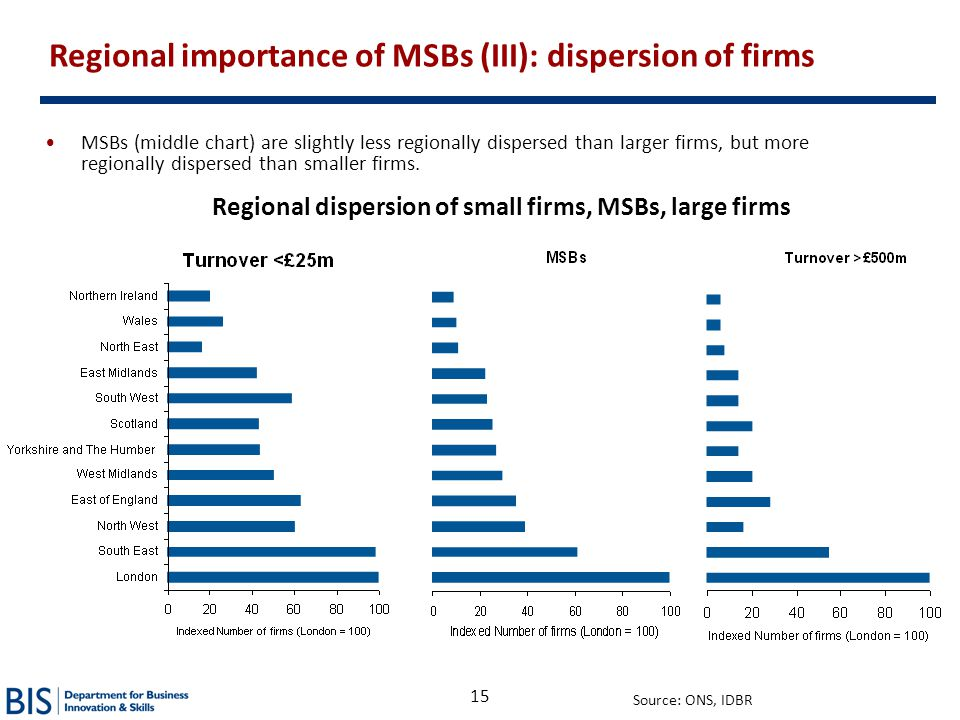 Regional dispersion of small firms, MSBs, large firms