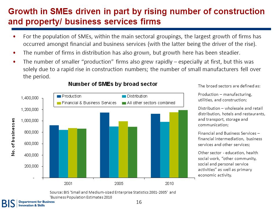 Growth in SMEs driven in part by rising number of construction and property/ business services firms