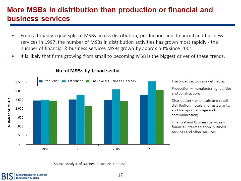 Source: Analysis of Business Structure Database