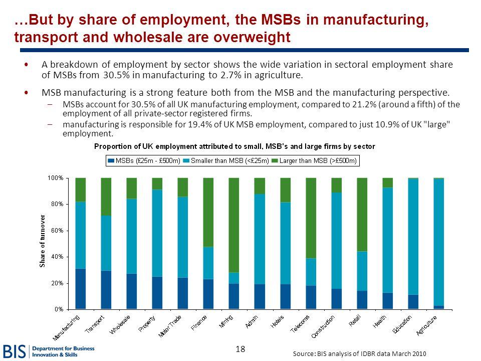 Source: BIS analysis of IDBR data March 2010