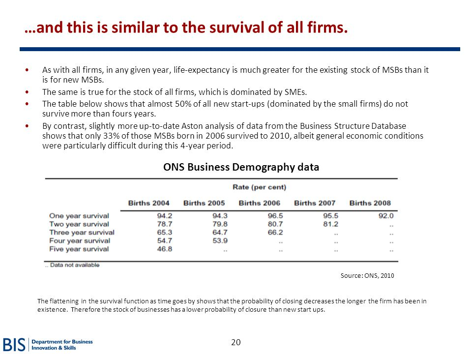 ONS Business Demography data