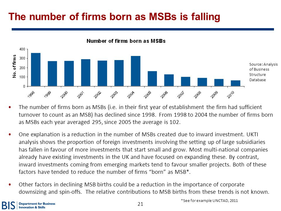 The number of firms born as MSBs is falling