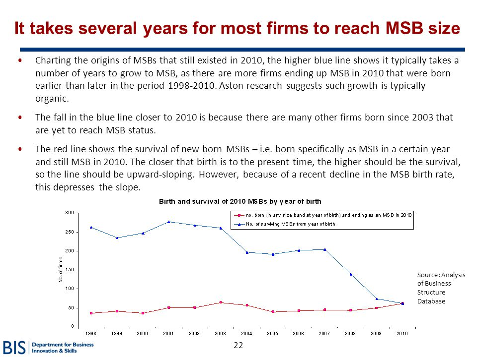 It takes several years for most firms to reach MSB size