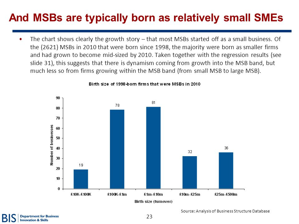 And MSBs are typically born as relatively small SMEs