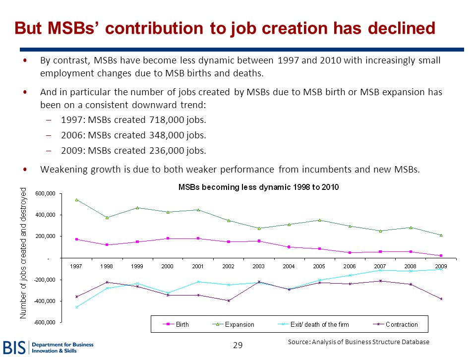 But MSBs' contribution to job creation has declined