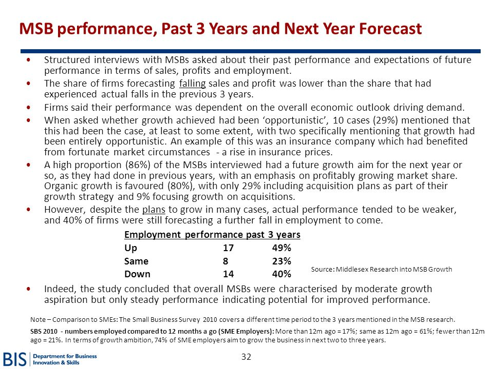 MSB performance, Past 3 Years and Next Year Forecast