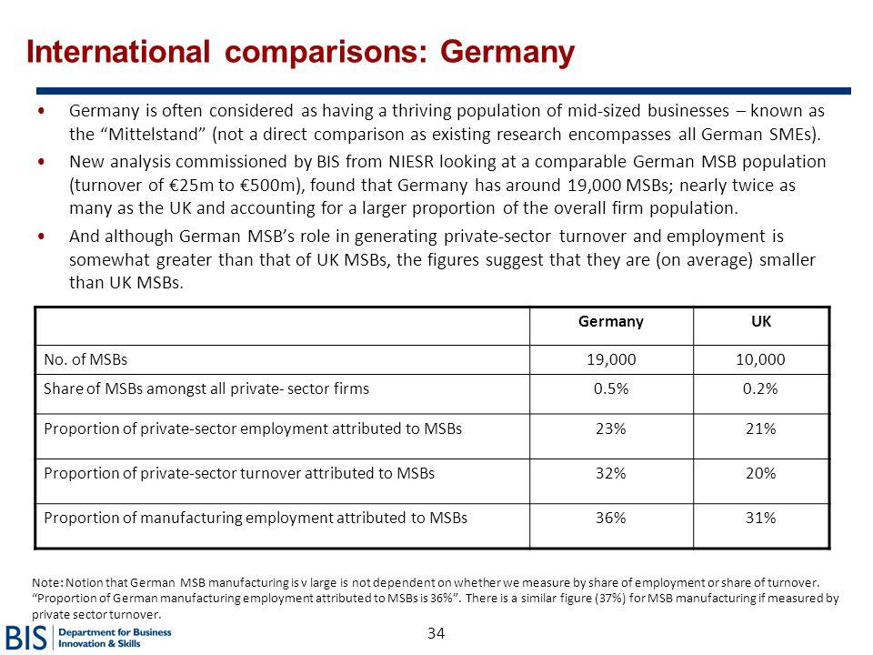 International comparisons: Germany