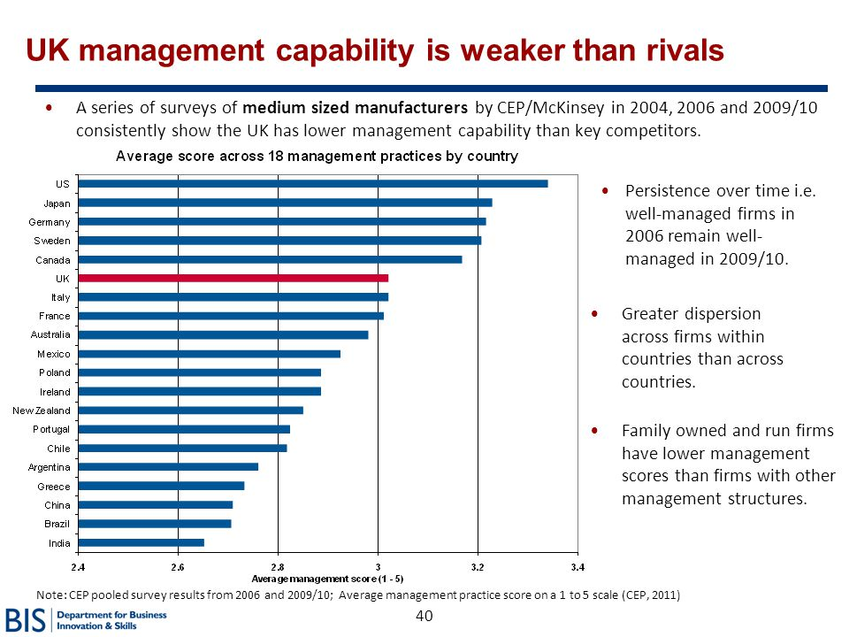 UK management capability is weaker than rivals