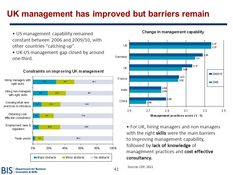 UK management has improved but barriers remain