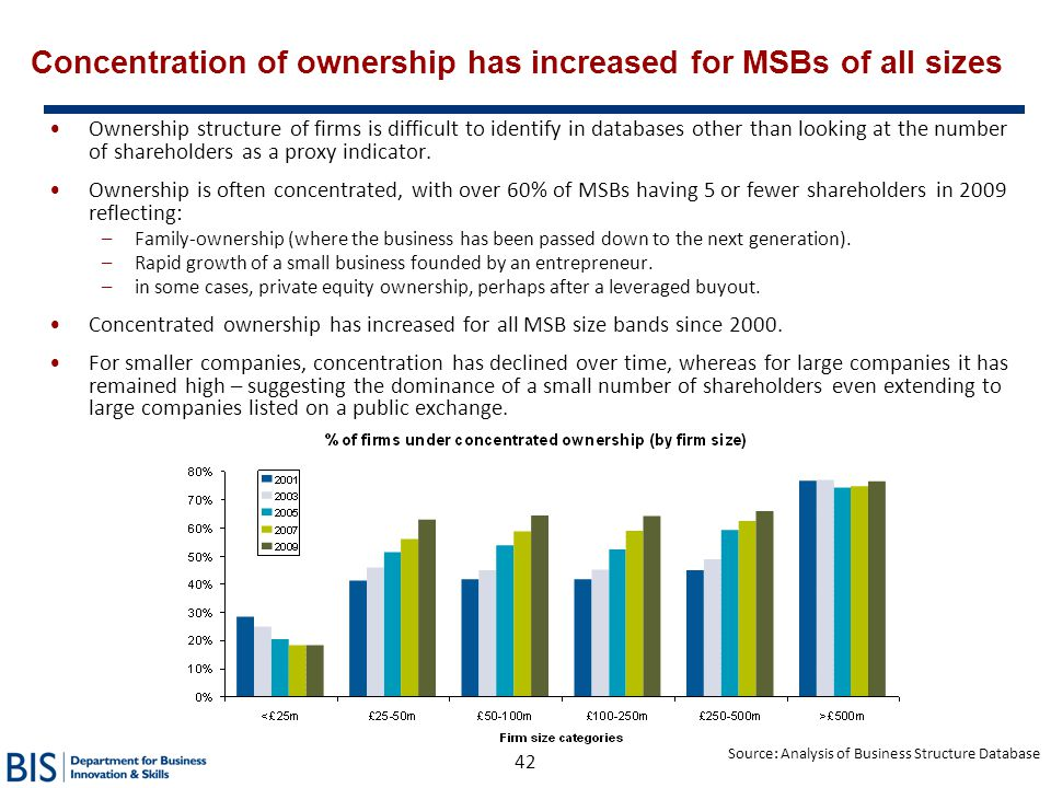Concentration of ownership has increased for MSBs of all sizes