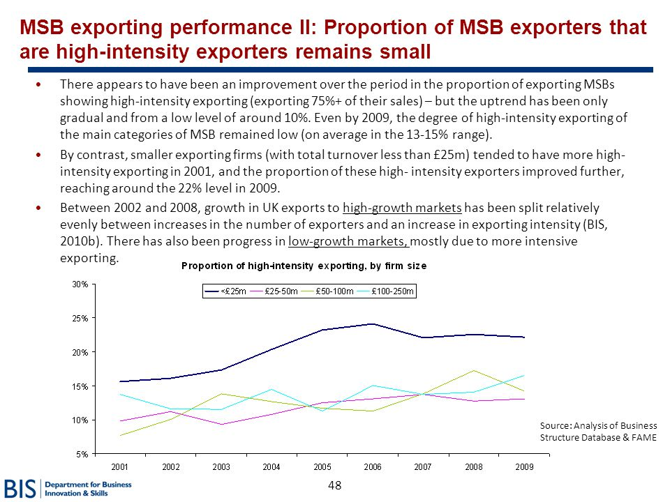 MSB exporting performance II: Proportion of MSB exporters that are high-intensity exporters remains small