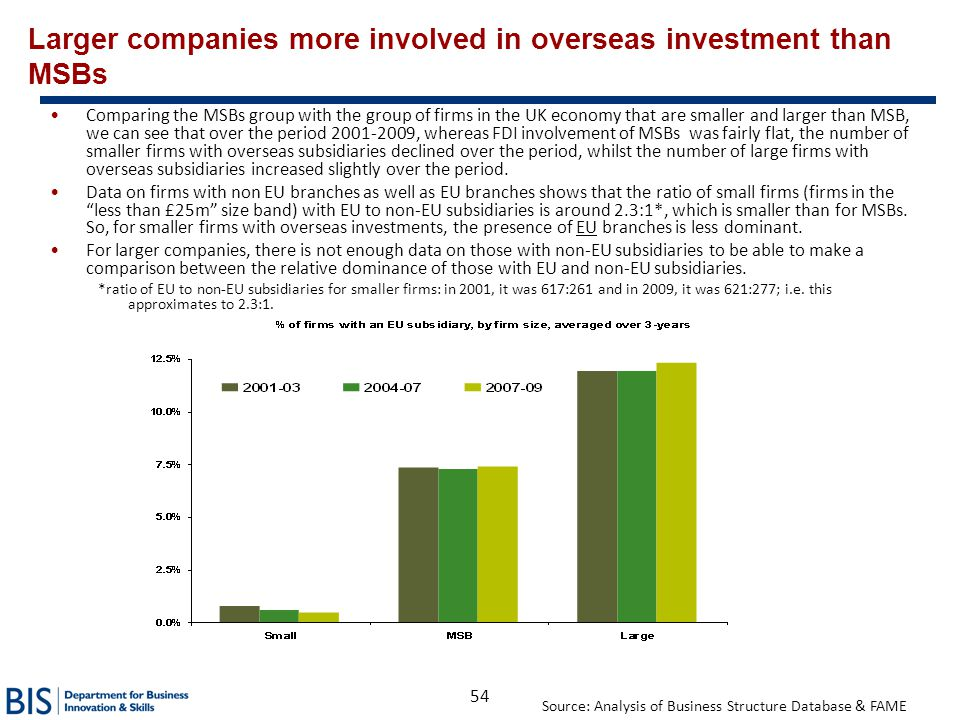Larger companies more involved in overseas investment than MSBs