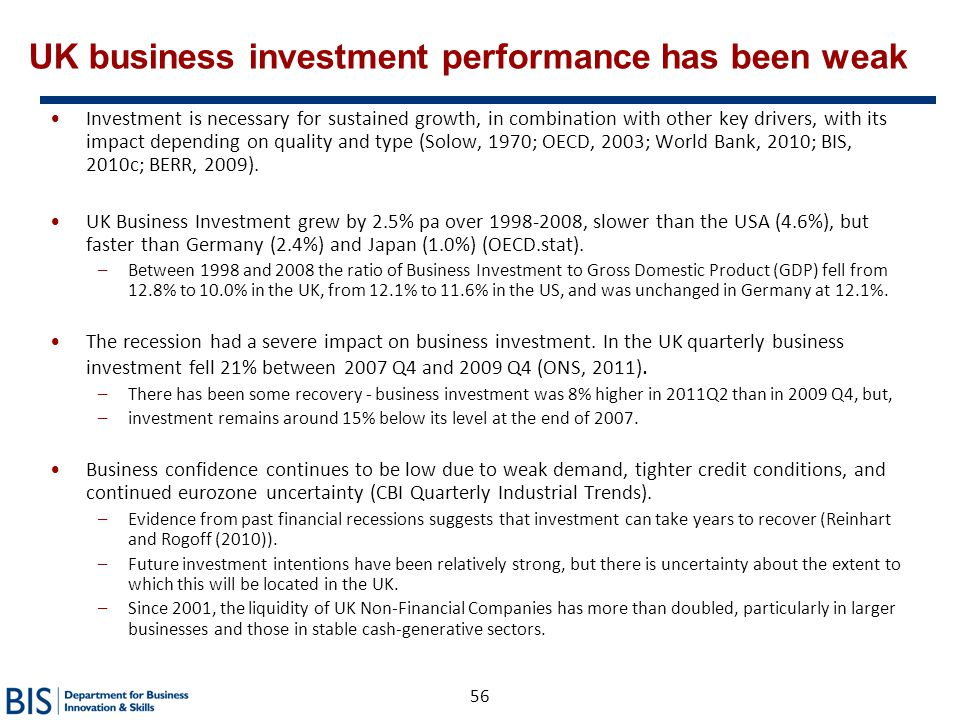 UK business investment performance has been weak