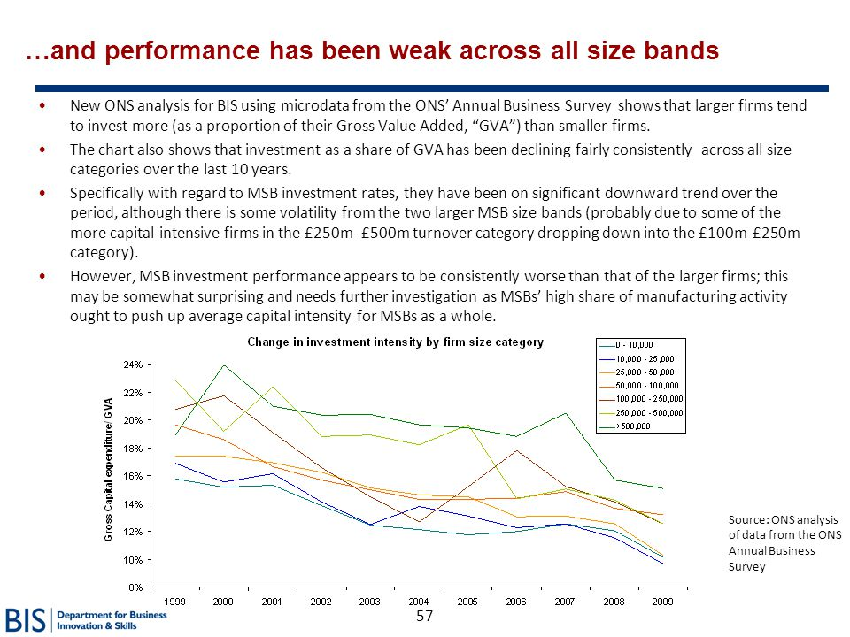 …and performance has been weak across all size bands