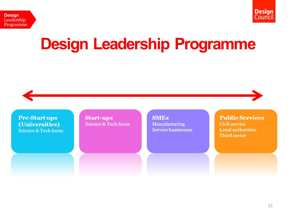 Design Leadership Programme