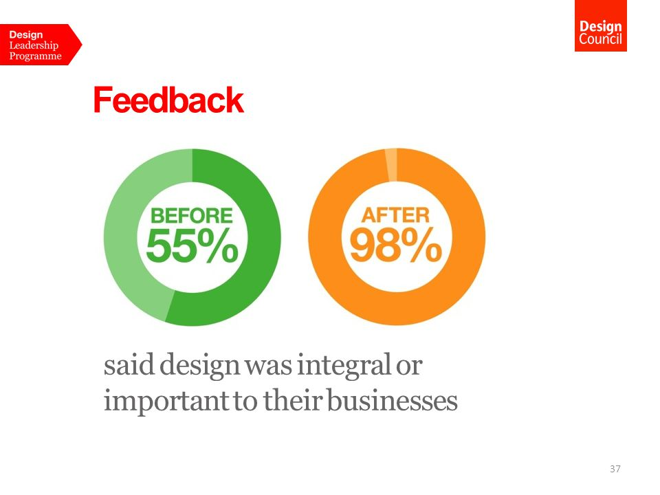 Impact Economic evaluation of the impact on the businesses… direct return for every £1 spent on design: