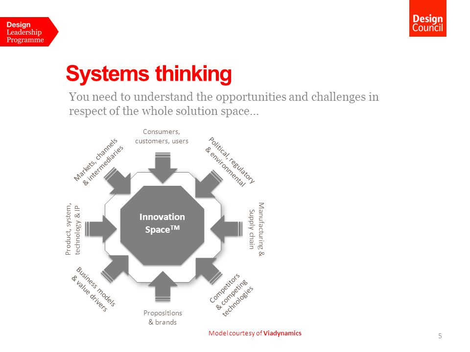 03 Collaborative Systems Thinking