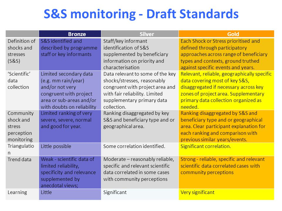 S&S monitoring - Draft Standards