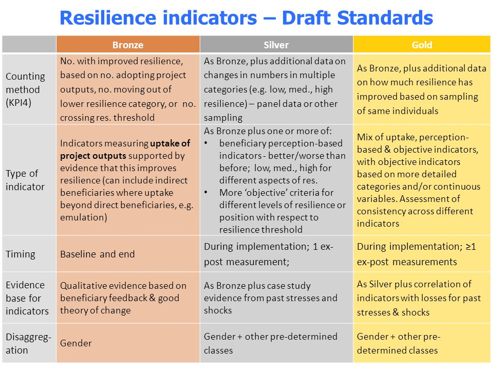 Resilience indicators – Draft Standards