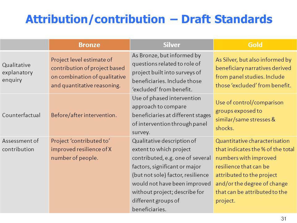 Attribution/contribution – Draft Standards