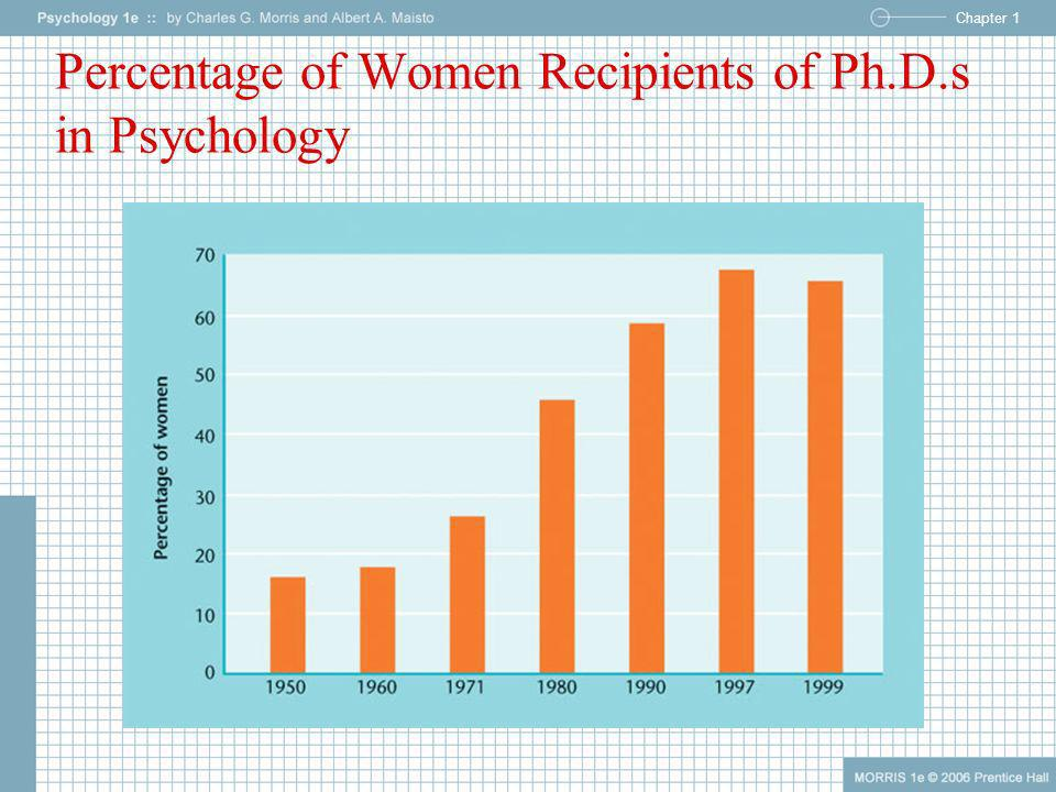 Percentage of Women Recipients of Ph.D.s in Psychology