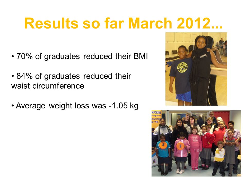 Results so far March 2012... 70% of graduates reduced their BMI
