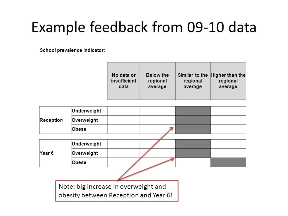 Example feedback from 09-10 data