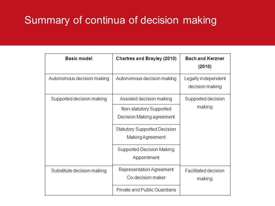 Summary of continua of decision making
