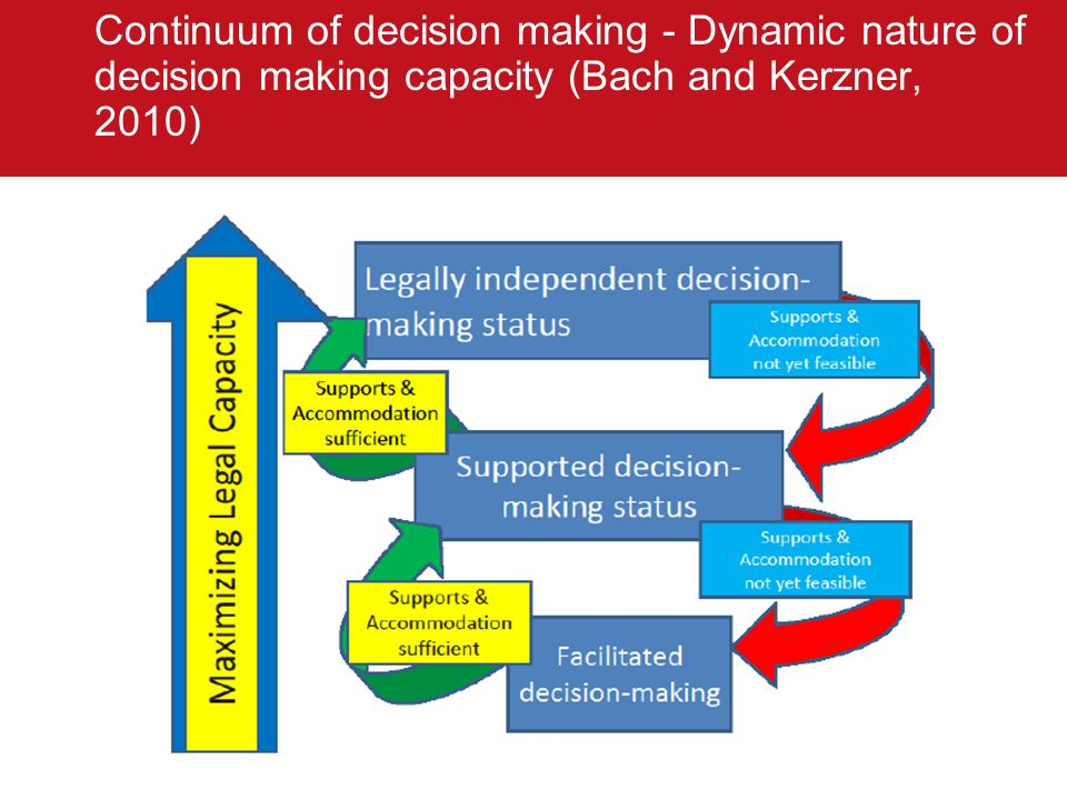 Continuum of decision making - Dynamic nature of decision making capacity (Bach and Kerzner, 2010)