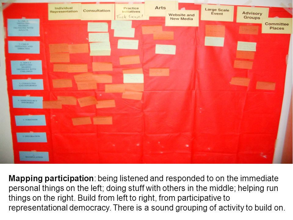Mapping participation: being listened and responded to on the immediate personal things on the left; doing stuff with others in the middle; helping run things on the right.
