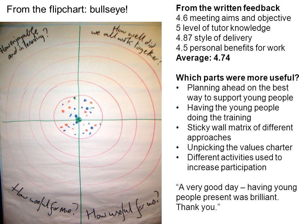 From the flipchart: bullseye!