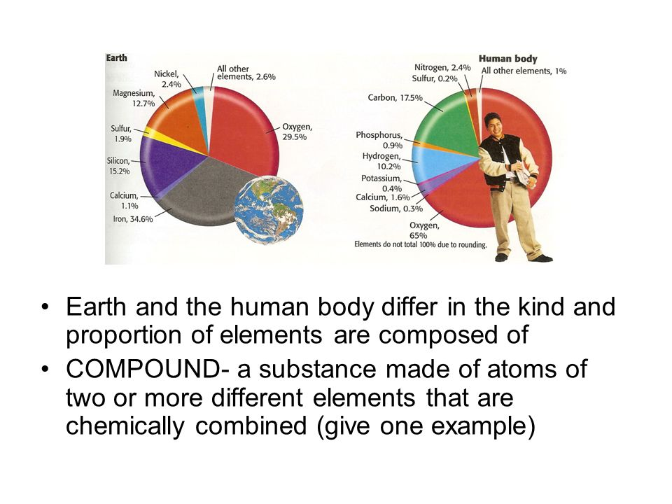 Earth and the human body differ in the kind and proportion of elements are composed of