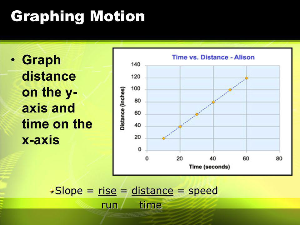 Graphing Motion Graph distance on the y-axis and time on the x-axis