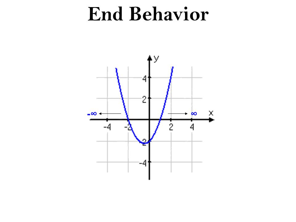 End Behavior -∞ ∞
