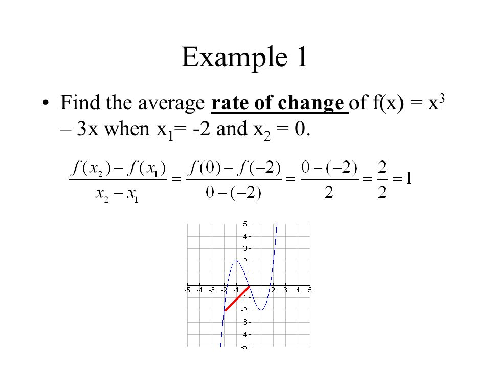 Example 1 Find the average rate of change of f(x) = x3 – 3x when x1= -2 and x2 = 0.