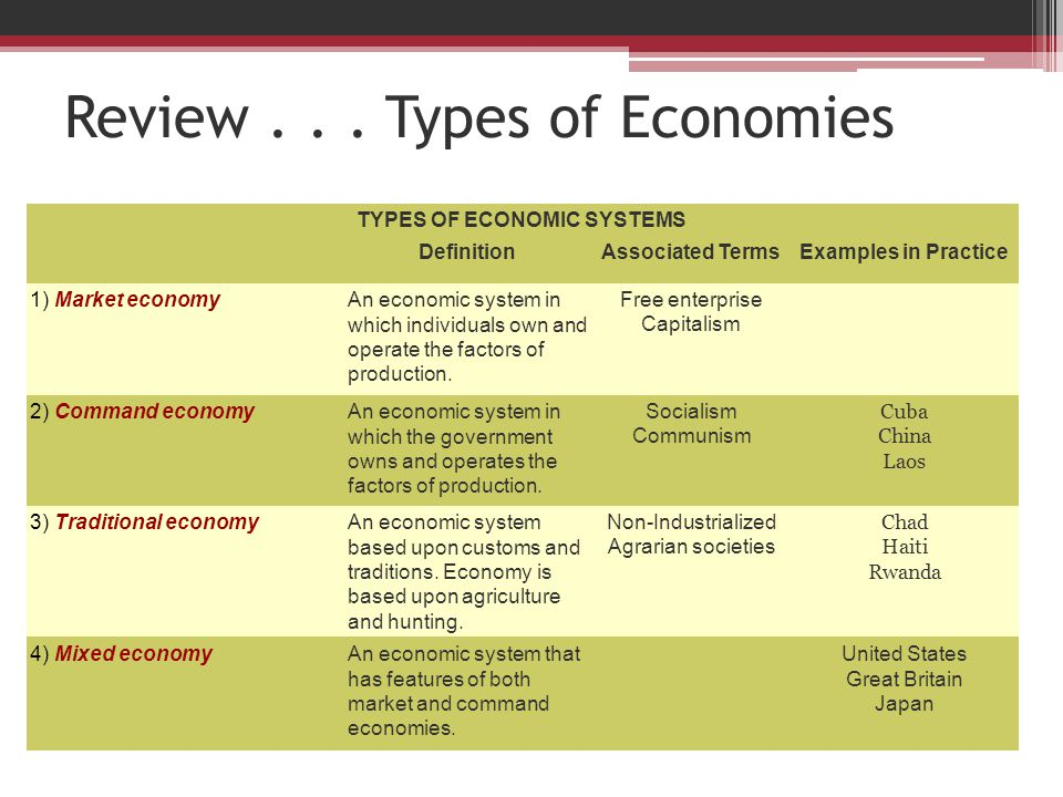 types of economies Learn what a market economy is, the main assumption behind a market economy  and some important advantages it has over other types of.