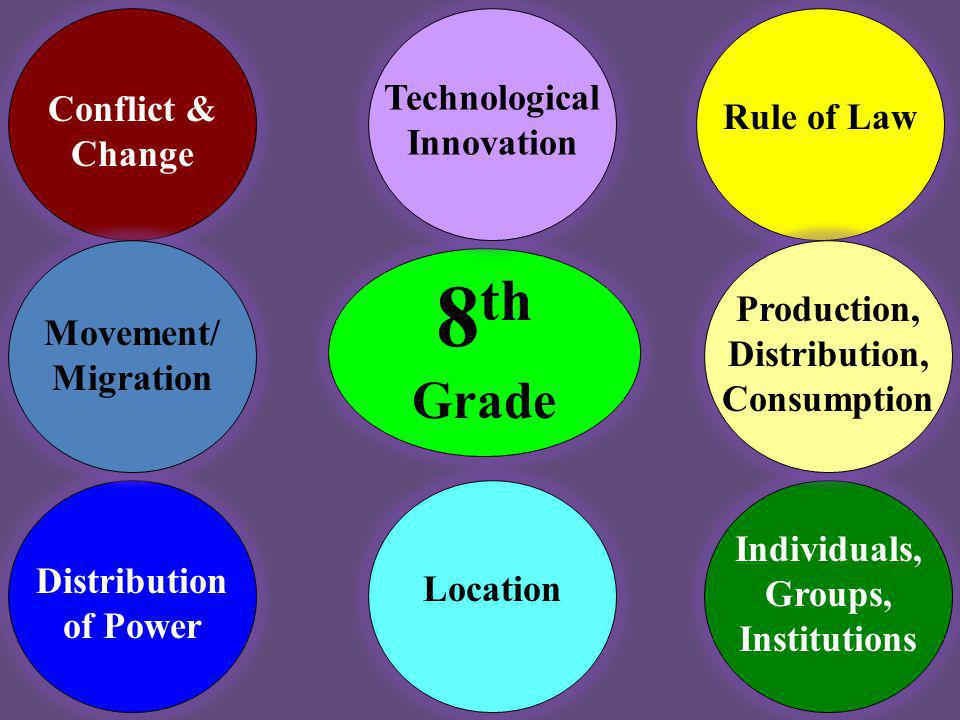 8th Grade Technological Innovation Conflict & Change Rule of Law