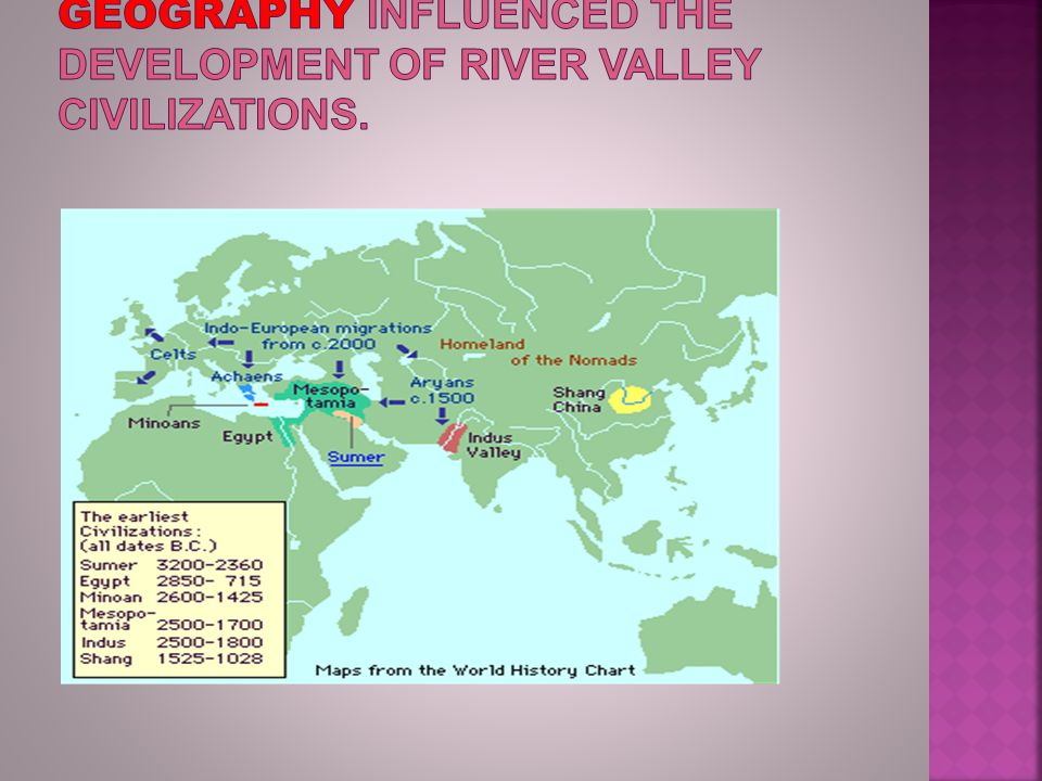 GEOGRAPHY influenced the development of river valley civilizations.