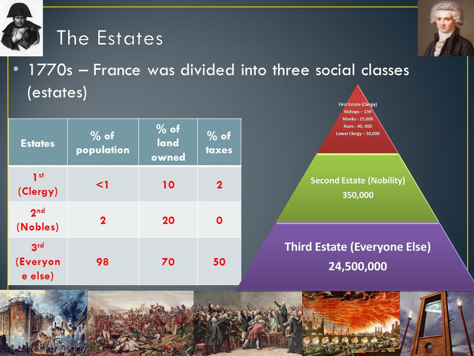 The Estates 1770s – France was divided into three social classes (estates) Estates. % of population.
