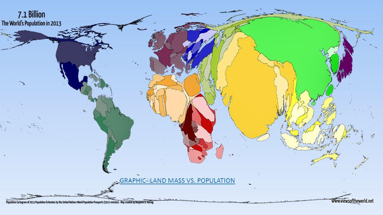 GRAPHIC- LAND MASS VS. POPULATION